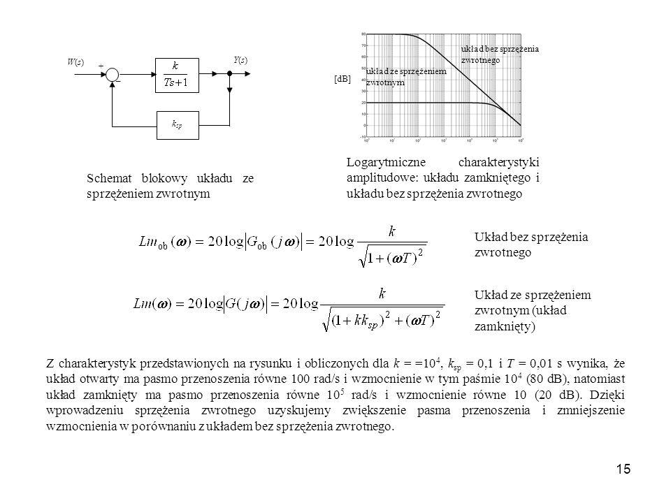 15 układ ze sprzężeniem zwrotnym układ bez sprzężenia zwrotnego [dB] Logarytmiczne charakterystyki amplitudowe: układu zamkniętego i układu bez sprzęż