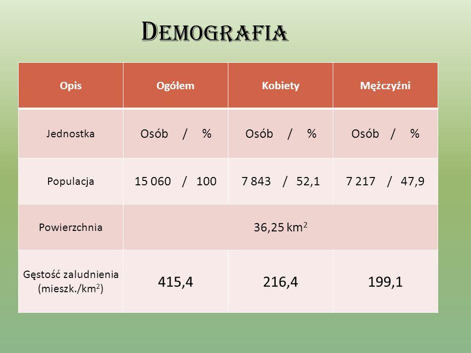 D EMOGRAFIA OpisOgółemKobietyMężczyźni Jednostka Osób / % Populacja 15 060 / 1007 843 / 52,17 217 / 47,9 Powierzchnia 36,25 km 2 Gęstość zaludnienia (