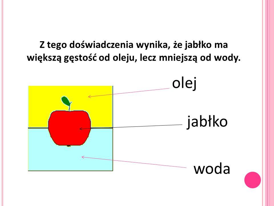 Z tego doświadczenia wynika, że jabłko ma większą gęstość od oleju, lecz mniejszą od wody. olej jabłko woda