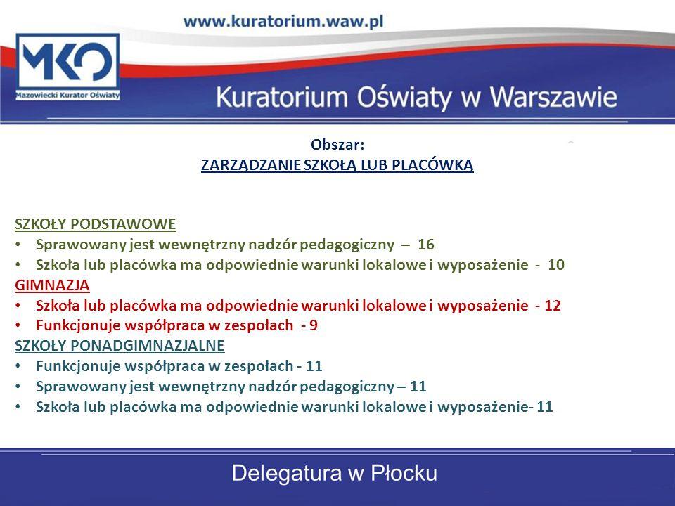 Obszar: ZARZĄDZANIE SZKOŁĄ LUB PLACÓWKĄ SZKOŁY PODSTAWOWE Sprawowany jest wewnętrzny nadzór pedagogiczny – 16 Szkoła lub placówka ma odpowiednie warunki lokalowe i wyposażenie - 10 GIMNAZJA Szkoła lub placówka ma odpowiednie warunki lokalowe i wyposażenie - 12 Funkcjonuje współpraca w zespołach - 9 SZKOŁY PONADGIMNAZJALNE Funkcjonuje współpraca w zespołach - 11 Sprawowany jest wewnętrzny nadzór pedagogiczny – 11 Szkoła lub placówka ma odpowiednie warunki lokalowe i wyposażenie- 11