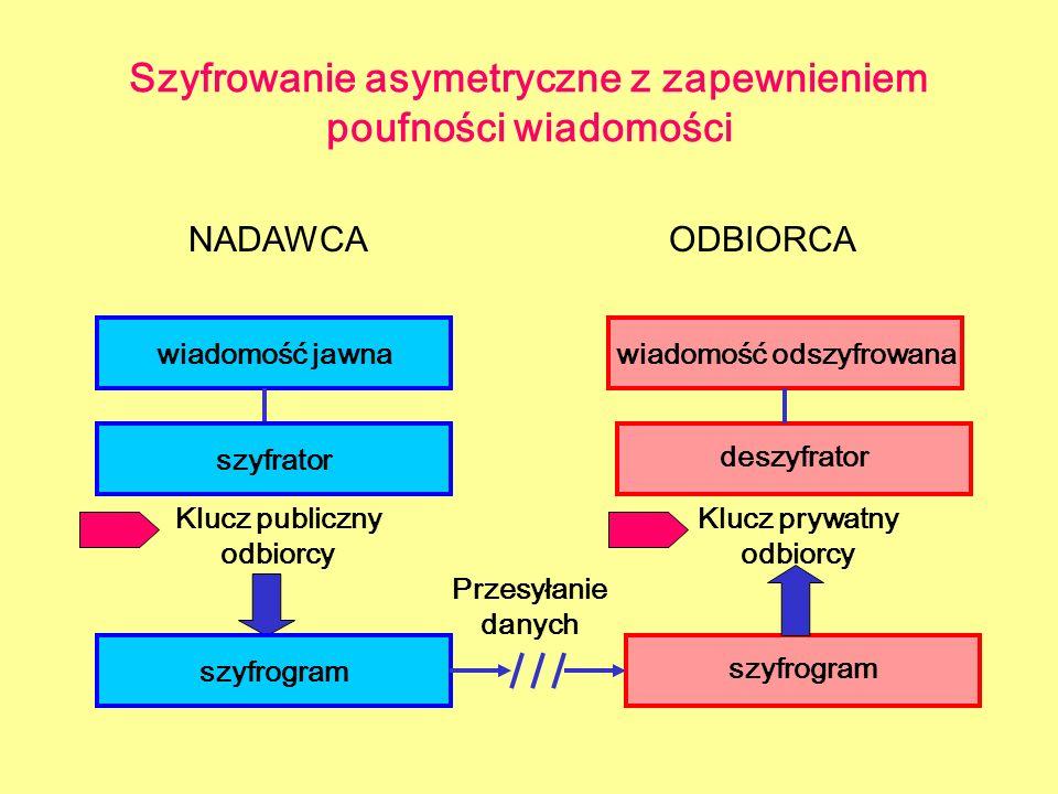 Szyfrowanie asymetryczne z zapewnieniem poufności wiadomości NADAWCAODBIORCA wiadomość jawna szyfrogram deszyfrator wiadomość odszyfrowana szyfrator K
