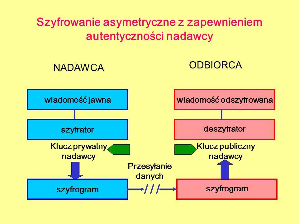 Szyfrowanie asymetryczne z zapewnieniem autentyczności nadawcy NADAWCA ODBIORCA wiadomość jawna szyfrogram deszyfrator wiadomość odszyfrowana szyfrato