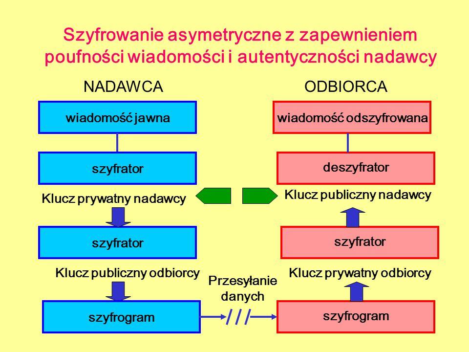 Szyfrowanie asymetryczne z zapewnieniem poufności wiadomości i autentyczności nadawcy NADAWCAODBIORCA wiadomość jawna szyfrogram deszyfrator wiadomość