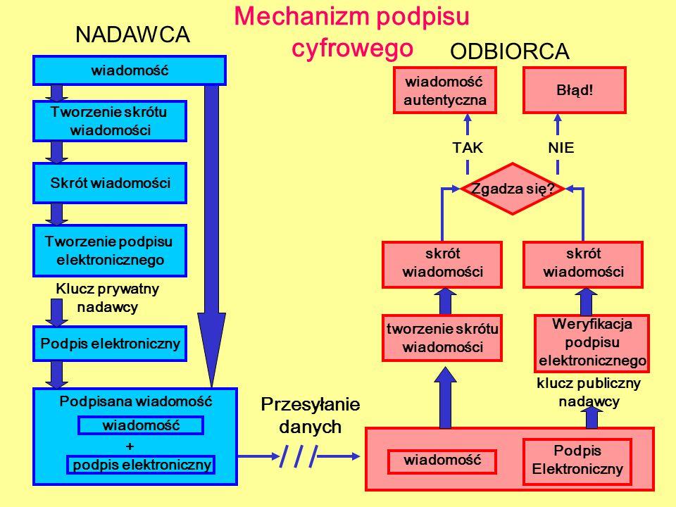 Mechanizm podpisu cyfrowego NADAWCA ODBIORCA wiadomość skrót wiadomości wiadomość autentyczna Tworzenie skrótu wiadomości Klucz prywatny nadawcy Przes