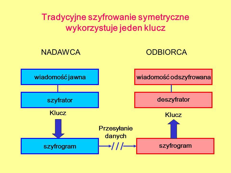 Tradycyjne szyfrowanie symetryczne wykorzystuje jeden klucz NADAWCAODBIORCA wiadomość jawna szyfrogram deszyfrator wiadomość odszyfrowana szyfrator Kl
