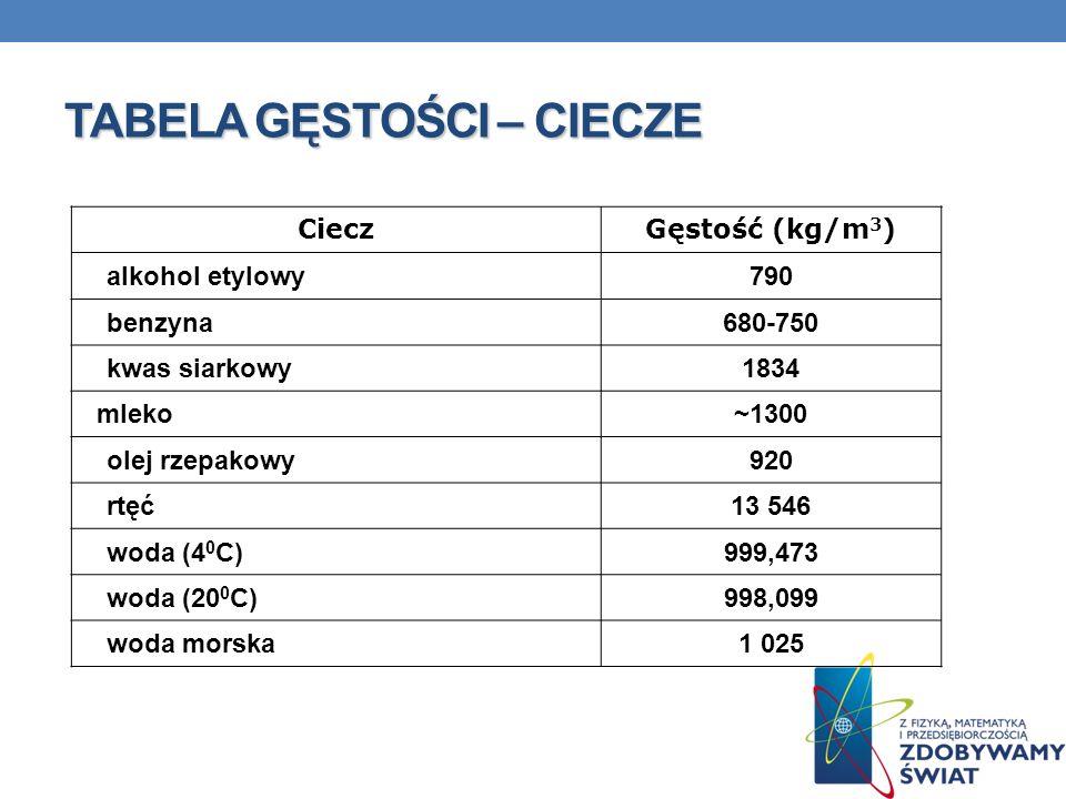 TABELA GĘSTOŚCI – CIECZE CieczGęstość (kg/m 3 ) alkohol etylowy790 benzyna680-750 kwas siarkowy1834 mleko~1300 olej rzepakowy920 rtęć13 546 woda (4 0