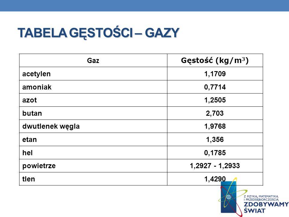 TABELA GĘSTOŚCI – GAZY Gaz Gęstość (kg/m 3 ) acetylen1,1709 amoniak0,7714 azot1,2505 butan2,703 dwutlenek węgla1,9768 etan1,356 hel0,1785 powietrze1,2