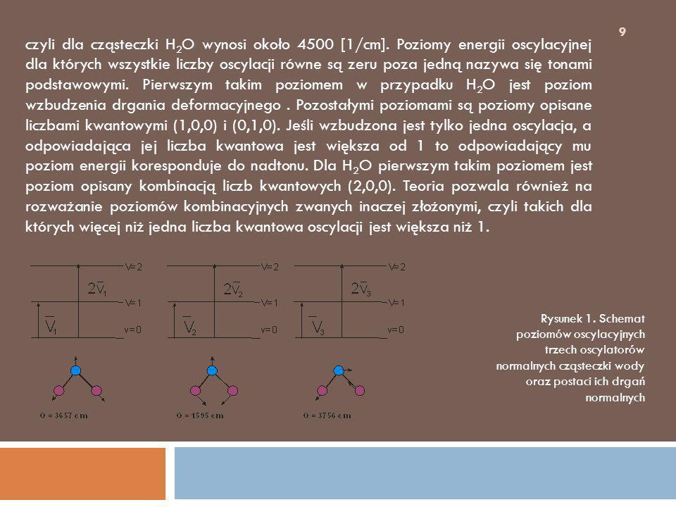 9 czyli dla cząsteczki H 2 O wynosi około 4500 [1/cm]. Poziomy energii oscylacyjnej dla których wszystkie liczby oscylacji równe są zeru poza jedną na