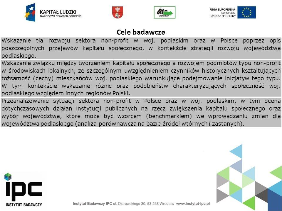 Cele badawcze Wskazanie tła rozwoju sektora non-profit w woj. podlaskim oraz w Polsce poprzez opis poszczególnych przejawów kapitału społecznego, w ko