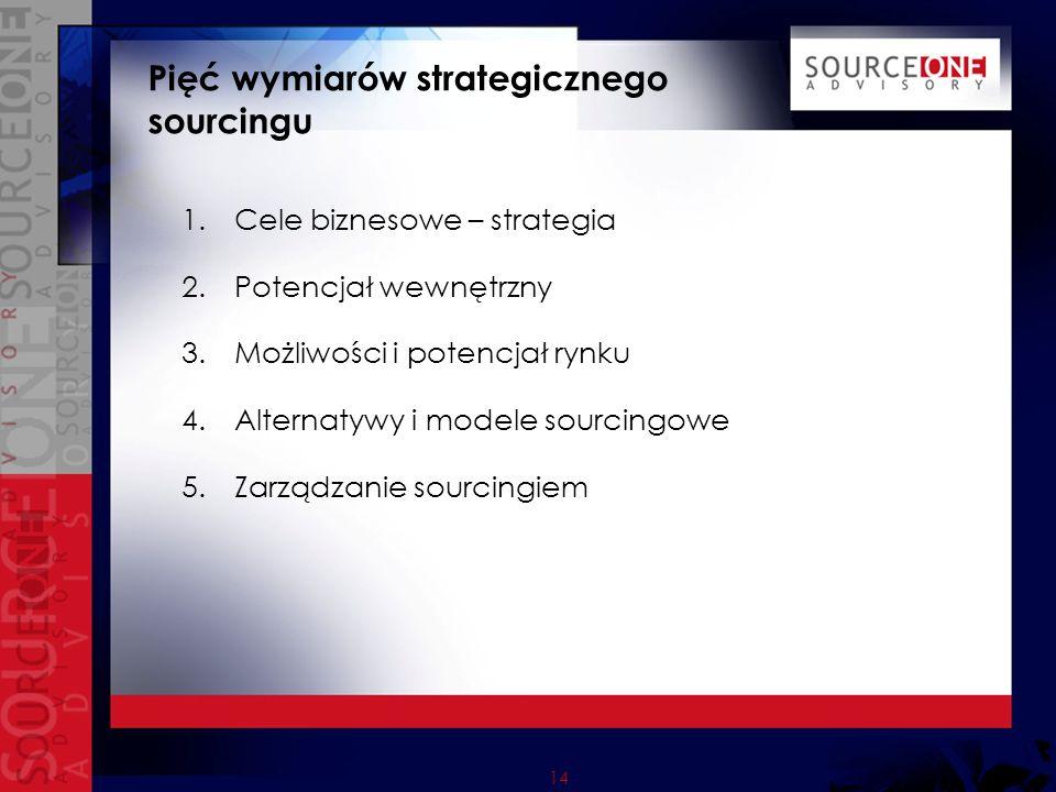 14 Pięć wymiarów strategicznego sourcingu 1.Cele biznesowe – strategia 2.Potencjał wewnętrzny 3.Możliwości i potencjał rynku 4.Alternatywy i modele so