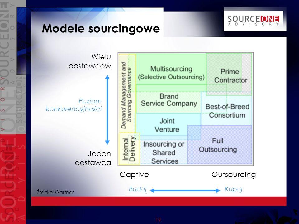 19 Modele sourcingowe Outsourcing Wielu dostawców Buduj Kupuj Jeden dostawca Captive Poziom konkurencyjności Źródło: Gartner