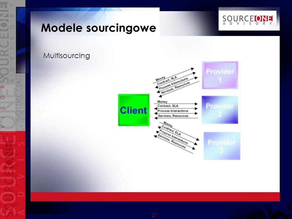 21 Modele sourcingowe Multisourcing