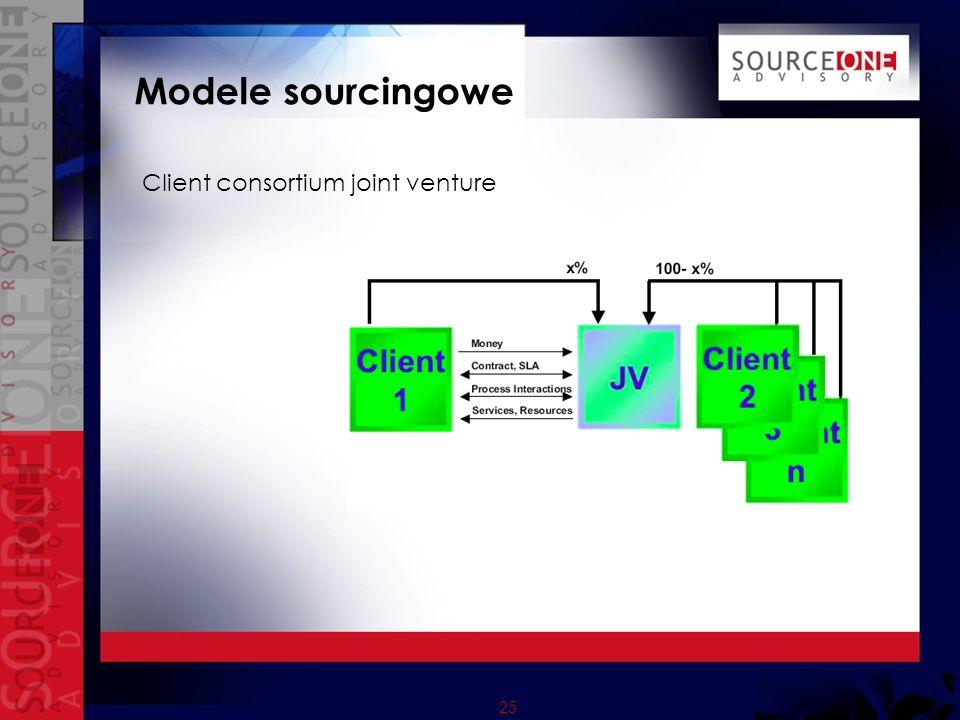 25 Modele sourcingowe Client consortium joint venture