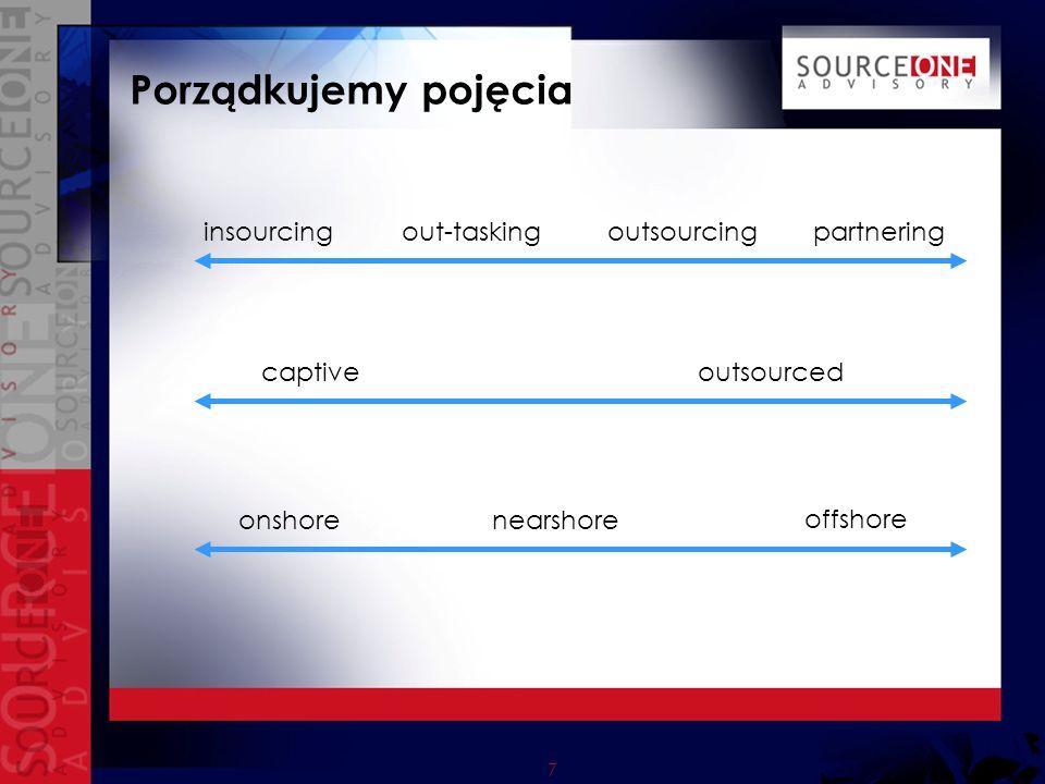 7 Porządkujemy pojęcia insourcing outsourcing partneringout-tasking captiveoutsourced offshore nearshoreonshore