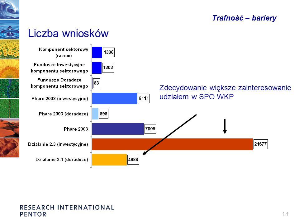 14 Trafność – bariery Liczba wniosków Zdecydowanie większe zainteresowanie udziałem w SPO WKP