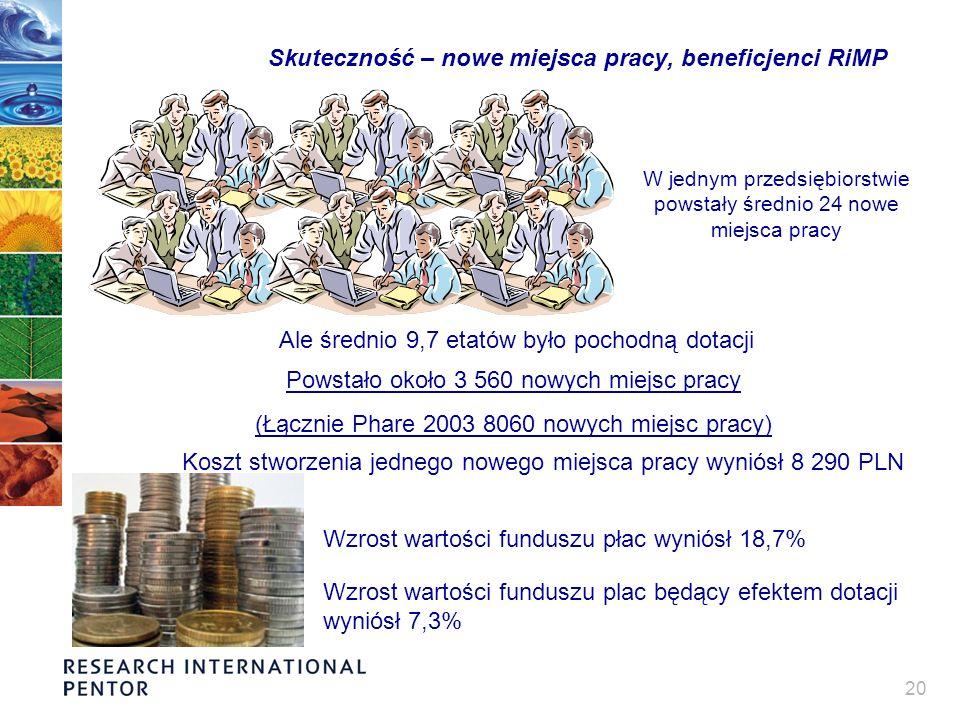 20 Skuteczność – nowe miejsca pracy, beneficjenci RiMP W jednym przedsiębiorstwie powstały średnio 24 nowe miejsca pracy Ale średnio 9,7 etatów było pochodną dotacji Koszt stworzenia jednego nowego miejsca pracy wyniósł 8 290 PLN Wzrost wartości funduszu płac wyniósł 18,7% Wzrost wartości funduszu plac będący efektem dotacji wyniósł 7,3% Powstało około 3 560 nowych miejsc pracy (Łącznie Phare 2003 8060 nowych miejsc pracy)