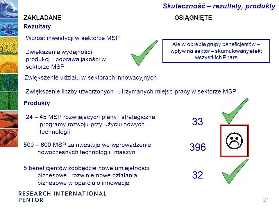 21 Skuteczność – rezultaty, produkty Wzrost inwestycji w sektorze MSP Ale w obrębie grupy beneficjentów – wpływ na sektor – skumulowany efekt wszystkich Phare Zwiększenie wydajności produkcji i poprawa jakości w sektorze MSP Zwiększenie udziału w sektorach innowacyjnych Zwiększenie liczby utworzonych i utrzymanych miejsc pracy w sektorze MSP Produkty Rezultaty 24 – 45 MSP rozwijających plany i strategiczne programy rozwoju przy użyciu nowych technologii 33 500 – 600 MSP zainwestuje we wprowadzenie nowoczesnych technologii i maszyn 396 5 beneficjentów zdobędzie nowe umiejętności biznesowe i rozwinie nowe działania biznesowe w oparciu o innowacje 32 ZAKŁADANEOSIĄGNIĘTE