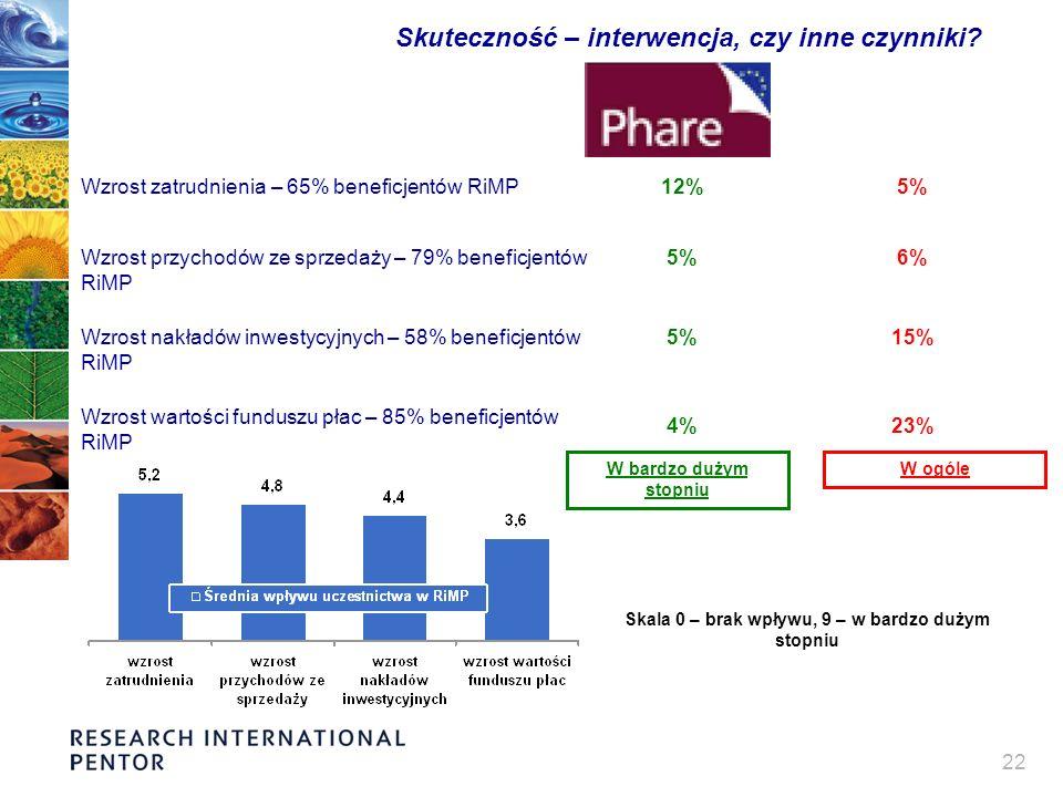 22 Skuteczność – interwencja, czy inne czynniki? Wzrost zatrudnienia – 65% beneficjentów RiMP Wzrost przychodów ze sprzedaży – 79% beneficjentów RiMP