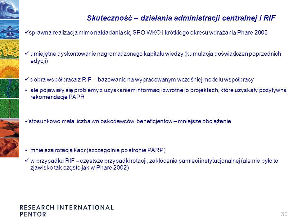30 Skuteczność – działania administracji centralnej i RIF sprawna realizacja mimo nakładania się SPO WKO i krótkiego okresu wdrażania Phare 2003 umiejętne dyskontowanie nagromadzonego kapitału wiedzy (kumulacja doświadczeń poprzednich edycji) dobra współpraca z RIF – bazowanie na wypracowanym wcześniej modelu współpracy ale pojawiały się problemy z uzyskaniem informacji zwrotnej o projektach, które uzyskały pozytywną rekomendację PAPR stosunkowo mała liczba wnioskodawców, beneficjentów – mniejsze obciążenie mniejsza rotacja kadr (szczególnie po stronie PARP) w przypadku RIF – częstsze przypadki rotacji, zakłócenia pamięci instytucjonalnej (ale nie było to zjawisko tak częste jak w Phare 2002)