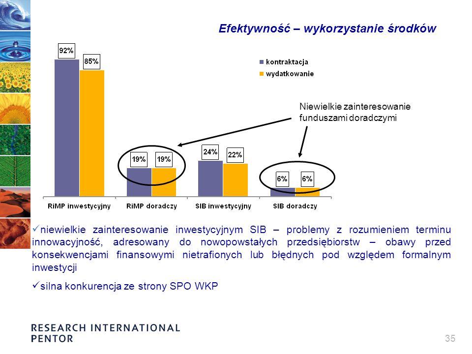 35 Efektywność – wykorzystanie środków Niewielkie zainteresowanie funduszami doradczymi niewielkie zainteresowanie inwestycyjnym SIB – problemy z rozu