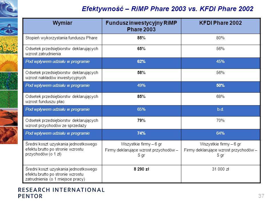 37 Efektywność – RiMP Phare 2003 vs. KFDI Phare 2002 WymiarFundusz inwestycyjny RiMP Phare 2003 KFDI Phare 2002 Stopień wykorzystania funduszu Phare85