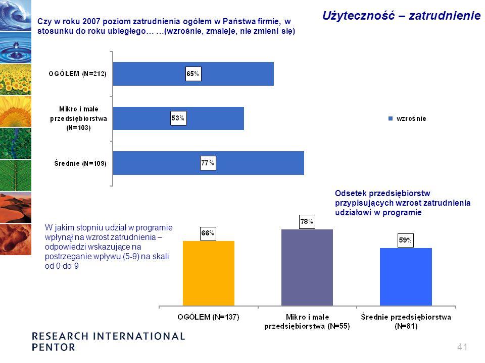 41 Użyteczność – zatrudnienie Czy w roku 2007 poziom zatrudnienia ogółem w Państwa firmie, w stosunku do roku ubiegłego… …(wzrośnie, zmaleje, nie zmie