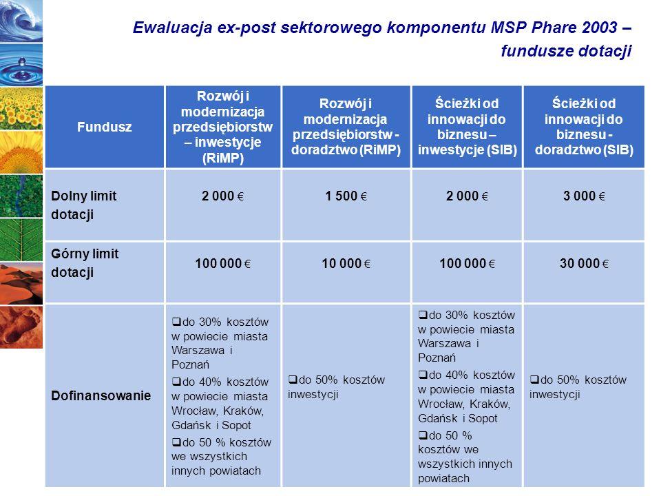 5 Ewaluacja ex-post sektorowego komponentu MSP Phare 2003 – fundusze dotacji Fundusz Rozwój i modernizacja przedsiębiorstw – inwestycje (RiMP) Rozwój i modernizacja przedsiębiorstw - doradztwo (RiMP) Ścieżki od innowacji do biznesu – inwestycje (SIB) Ścieżki od innowacji do biznesu - doradztwo (SIB) Dolny limit dotacji 2 000 1 500 2 000 3 000 Górny limit dotacji 100 000 10 000 100 000 30 000 Dofinansowanie do 30% kosztów w powiecie miasta Warszawa i Poznań do 40% kosztów w powiecie miasta Wrocław, Kraków, Gdańsk i Sopot do 50 % kosztów we wszystkich innych powiatach do 50% kosztów inwestycji do 30% kosztów w powiecie miasta Warszawa i Poznań do 40% kosztów w powiecie miasta Wrocław, Kraków, Gdańsk i Sopot do 50 % kosztów we wszystkich innych powiatach do 50% kosztów inwestycji