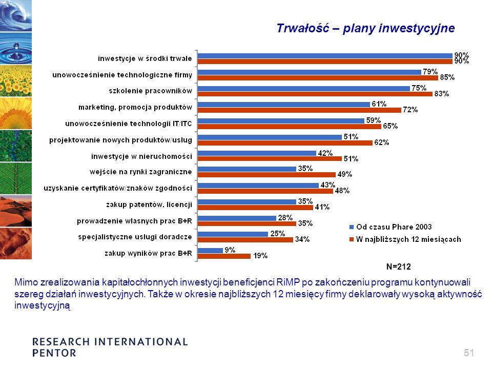 51 Trwałość – plany inwestycyjne Mimo zrealizowania kapitałochłonnych inwestycji beneficjenci RiMP po zakończeniu programu kontynuowali szereg działań inwestycyjnych.