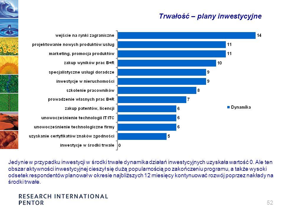 52 Trwałość – plany inwestycyjne Jedynie w przypadku inwestycji w środki trwałe dynamika działań inwestycyjnych uzyskała wartość 0. Ale ten obszar akt