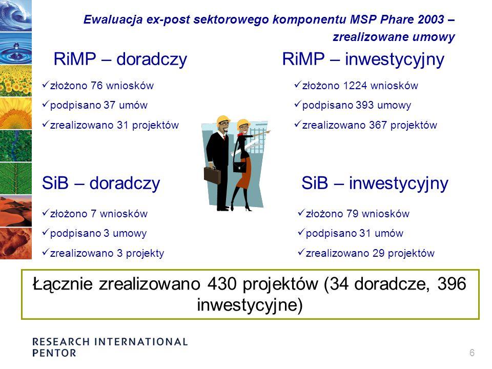 6 Ewaluacja ex-post sektorowego komponentu MSP Phare 2003 – zrealizowane umowy RiMP – doradczy złożono 76 wniosków podpisano 37 umów zrealizowano 31 projektów RiMP – inwestycyjny złożono 1224 wniosków podpisano 393 umowy zrealizowano 367 projektów SiB – doradczySiB – inwestycyjny złożono 7 wniosków podpisano 3 umowy zrealizowano 3 projekty złożono 79 wniosków podpisano 31 umów zrealizowano 29 projektów Łącznie zrealizowano 430 projektów (34 doradcze, 396 inwestycyjne)