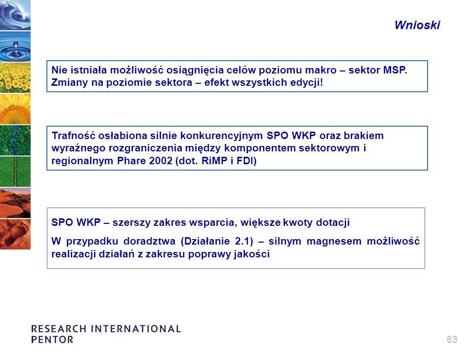 63 SPO WKP – szerszy zakres wsparcia, większe kwoty dotacji W przypadku doradztwa (Działanie 2.1) – silnym magnesem możliwość realizacji działań z zakresu poprawy jakości Wnioski Nie istniała możliwość osiągnięcia celów poziomu makro – sektor MSP.