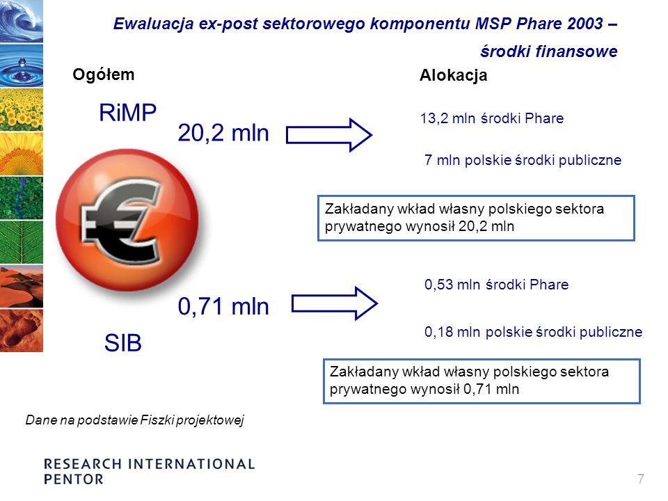 7 Ewaluacja ex-post sektorowego komponentu MSP Phare 2003 – środki finansowe 20,2 mln 13,2 mln środki Phare 7 mln polskie środki publiczne RiMP Zakładany wkład własny polskiego sektora prywatnego wynosił 20,2 mln SIB 0,71 mln 0,53 mln środki Phare 0,18 mln polskie środki publiczne Zakładany wkład własny polskiego sektora prywatnego wynosił 0,71 mln Dane na podstawie Fiszki projektowej Alokacja Ogółem