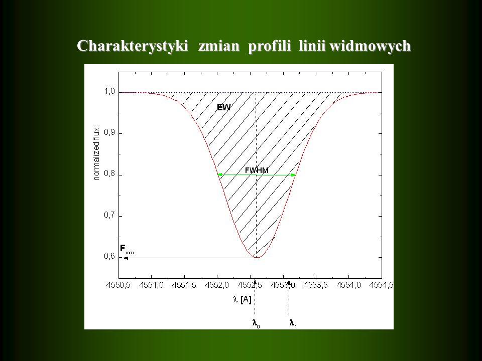 Charakterystyki zmian profili linii widmowych Charakterystyki zmian profili linii widmowych