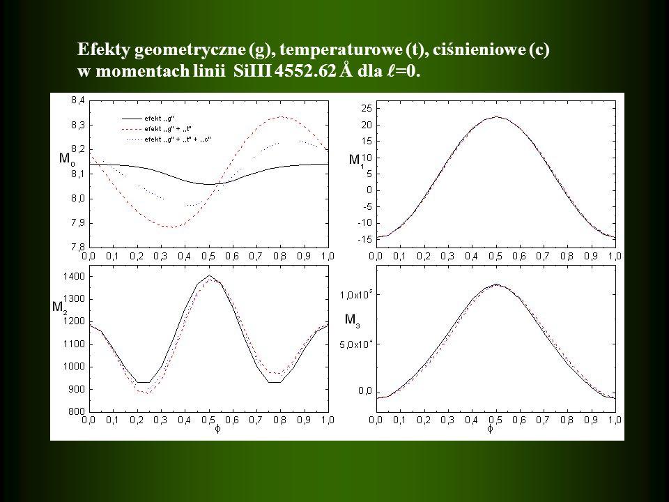 Efekty geometryczne (g), temperaturowe (t), ciśnieniowe (c) w momentach linii SiIII 4552.62 Å dla =0.
