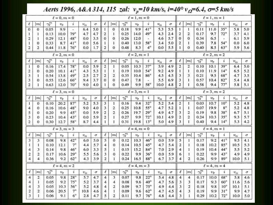 Aerts 1996, A&A 314, 115 zał: v p =10 km/s, i=40° v =6.4, =5 km/s