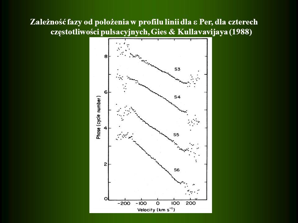 Zależność fazy od położenia w profilu linii dla Per, dla czterech częstotliwości pulsacyjnych, Gies & Kullavavijaya (1988)