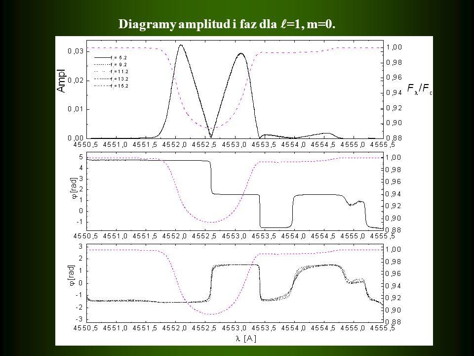 Diagramy amplitud i faz dla =1, m=0.