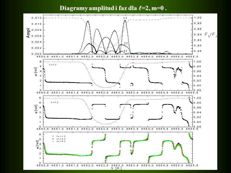 Diagramy amplitud i faz dla =2, m=0.