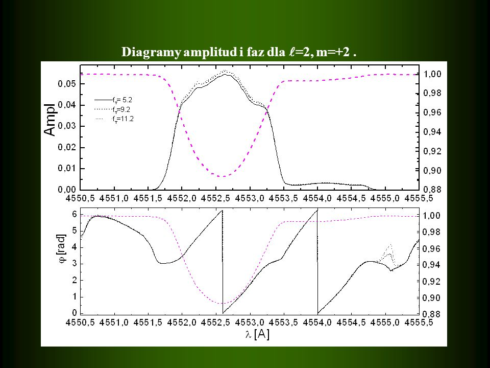 Diagramy amplitud i faz dla =2, m=+2.