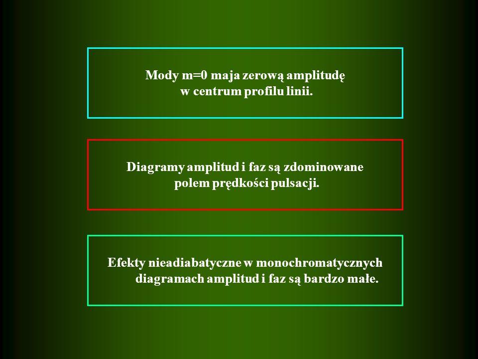 Efekty nieadiabatyczne w monochromatycznych diagramach amplitud i faz są bardzo małe.