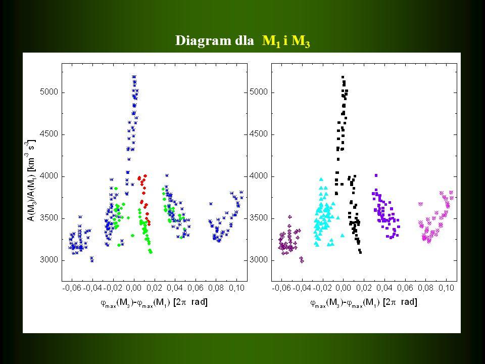 Diagram dla M 1 i M 3