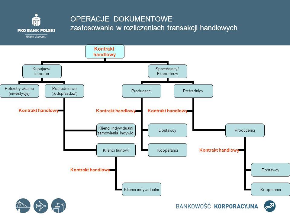 OPERACJE DOKUMENTOWE zastosowanie w rozliczeniach transakcji handlowych Kontrakt handlowy Kupujący/ Importer Potrzeby własne (inwestycje) Pośrednictwo
