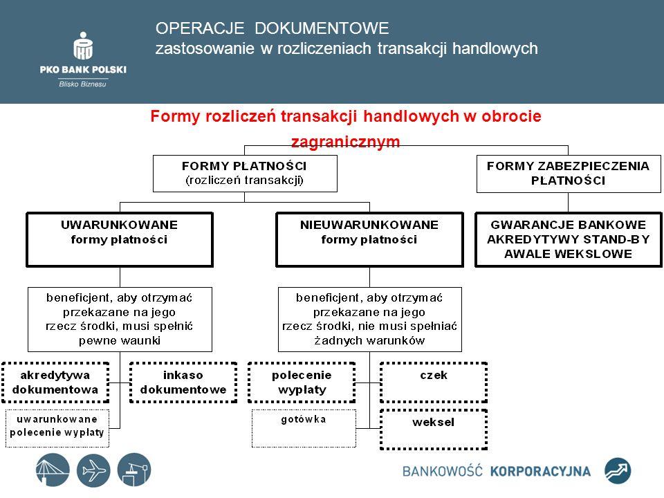 OPERACJE DOKUMENTOWE zastosowanie w rozliczeniach transakcji handlowych Rachunek otwarty Inkaso dokumentowe Akredytywa Przedpłata DRABINA RYZYKA (RISK LADDER) RYZYKO IMPORTERA RYZYKO EKSPORTERA MIN.