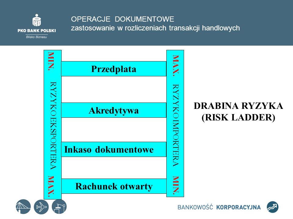 OPERACJE DOKUMENTOWE zastosowanie w rozliczeniach transakcji handlowych Rachunek otwarty Inkaso dokumentowe Akredytywa Przedpłata DRABINA RYZYKA (RISK