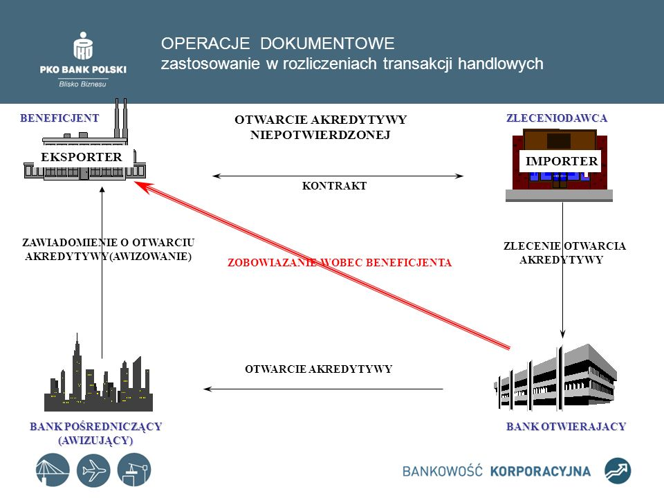 OPERACJE DOKUMENTOWE zastosowanie w rozliczeniach transakcji handlowych KONTRAKT ZLECENIE OTWARCIA AKREDYTYWY OTWARCIE AKREDYTYWY ZOBOWIAZANIE WOBEC B