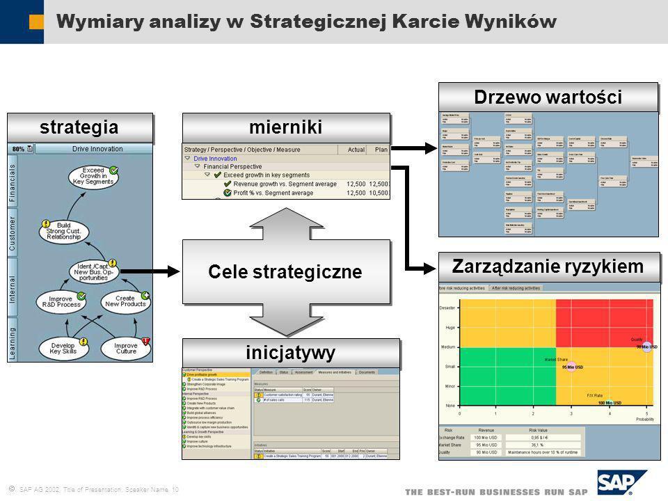 SAP AG 2002, Title of Presentation, Speaker Name 10 Wymiary analizy w Strategicznej Karcie Wyników Cele strategiczne strategia inicjatywy mierniki Drz