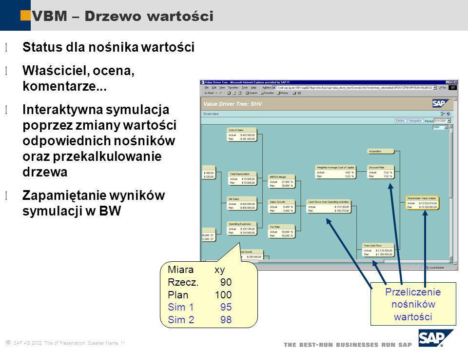 SAP AG 2002, Title of Presentation, Speaker Name 11 VBM – Drzewo wartości l Status dla nośnika wartości l Właściciel, ocena, komentarze... l Interakty