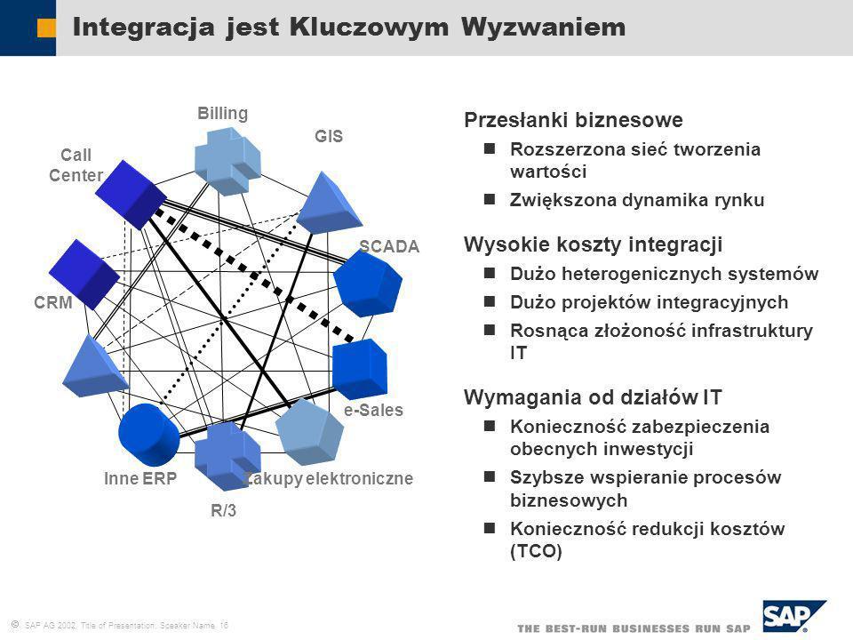 SAP AG 2002, Title of Presentation, Speaker Name 16 Integracja jest Kluczowym Wyzwaniem Przesłanki biznesowe Rozszerzona sieć tworzenia wartości Zwięk