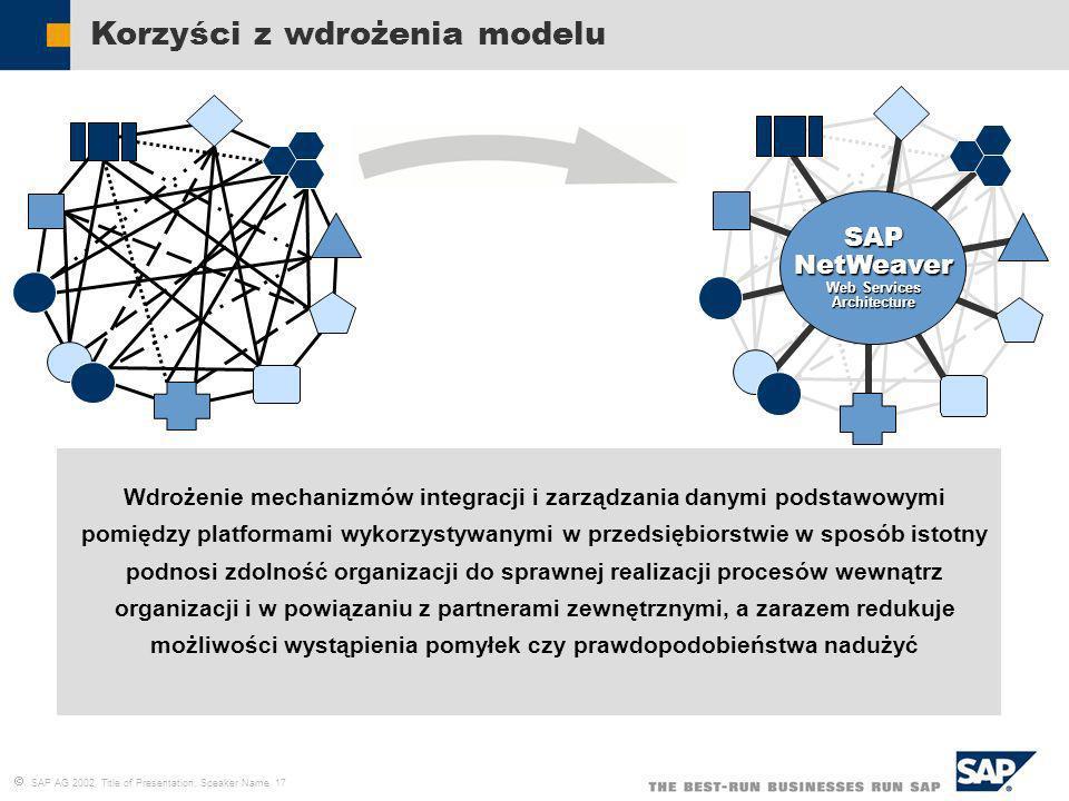 SAP AG 2002, Title of Presentation, Speaker Name 17 Wdrożenie mechanizmów integracji i zarządzania danymi podstawowymi pomiędzy platformami wykorzysty