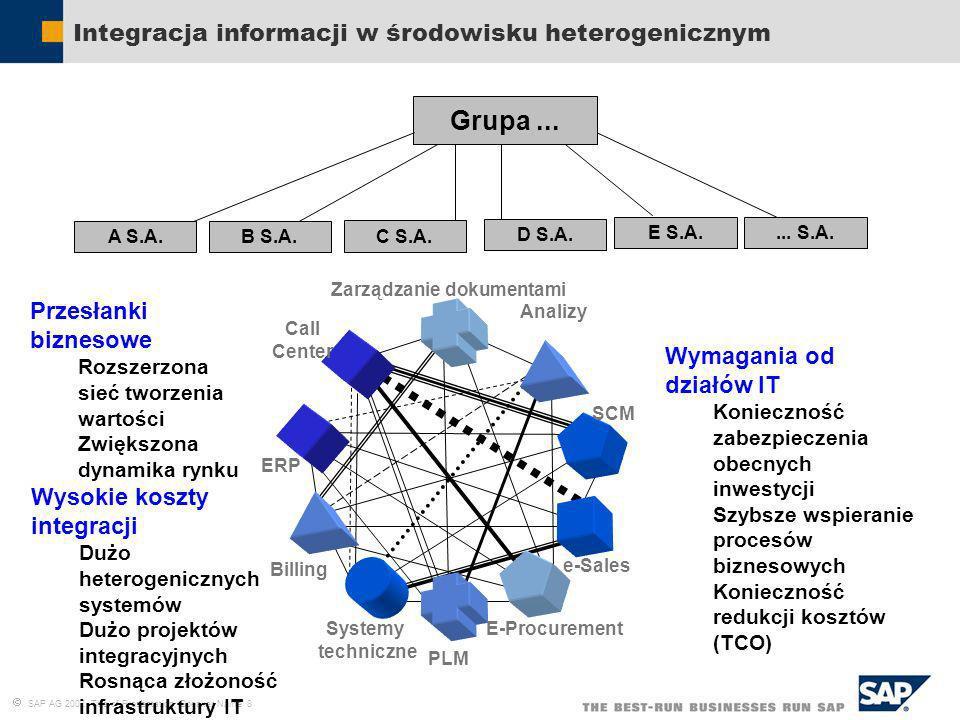 SAP AG 2002, Title of Presentation, Speaker Name 8 Integracja informacji w środowisku heterogenicznym Grupa... B S.A. A S.A. C S.A. D S.A. E S.A.... S